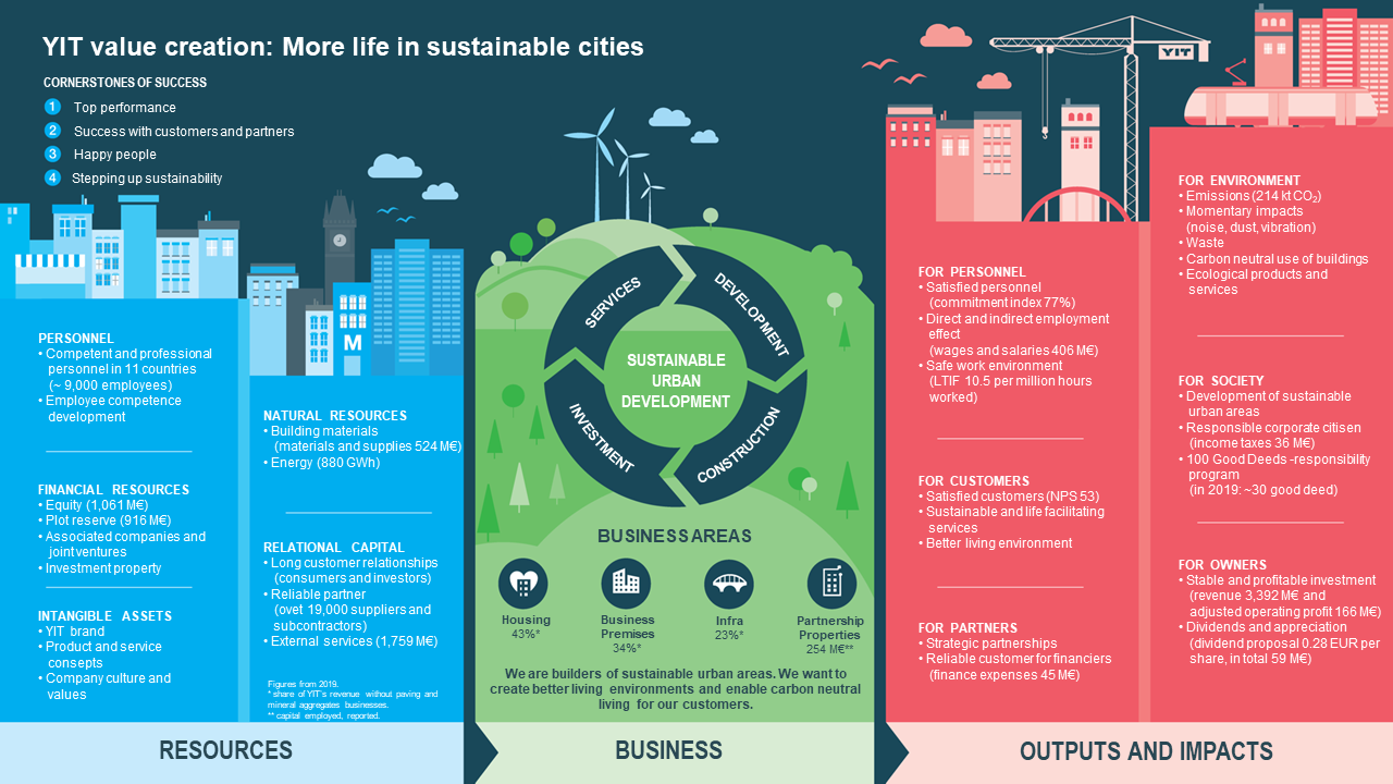 YIT Value Creation Model: More life in sustainable cities.